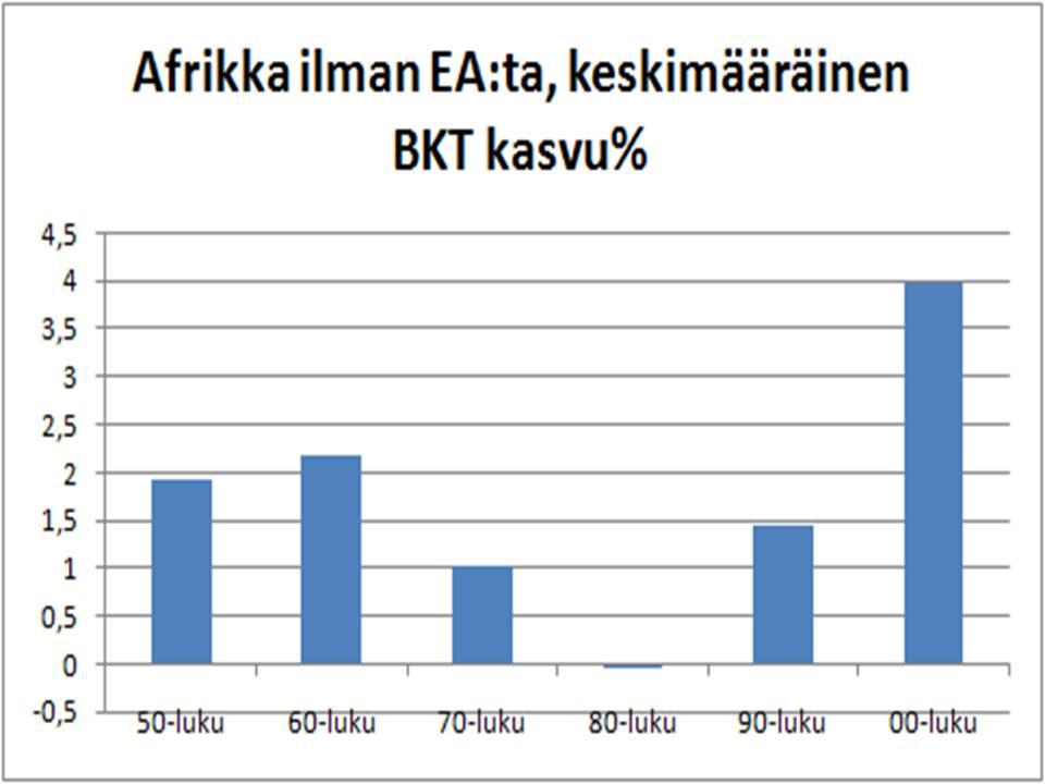 Afrikka BKT/asukas kasvu