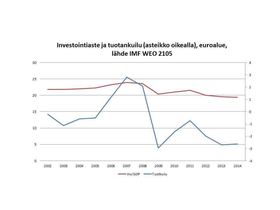 euroalue-invaste-tuotantokuilu-imf-weo1