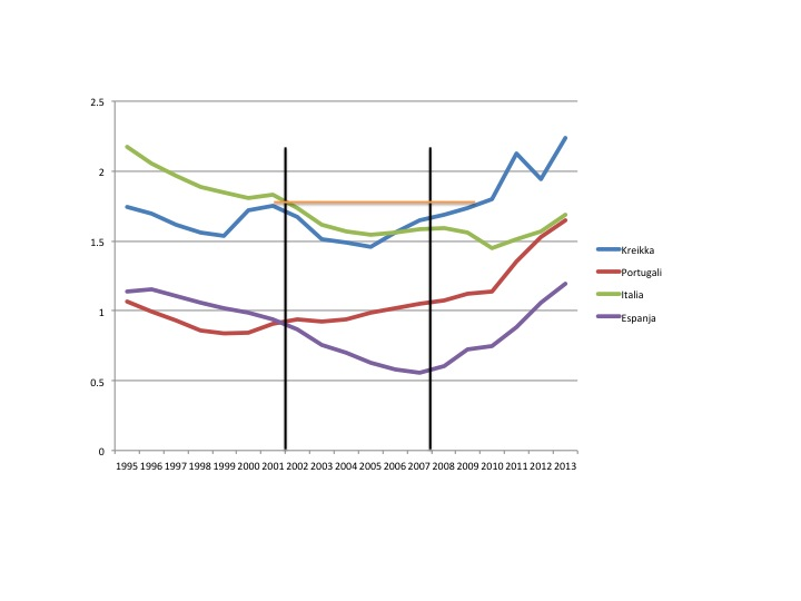Kriisimaiden velkaisuus
