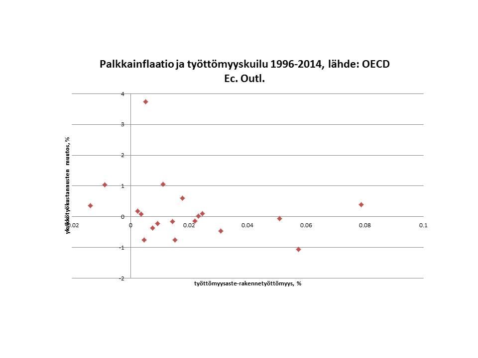 infl-tyottkuilu-suomi-1996-2014