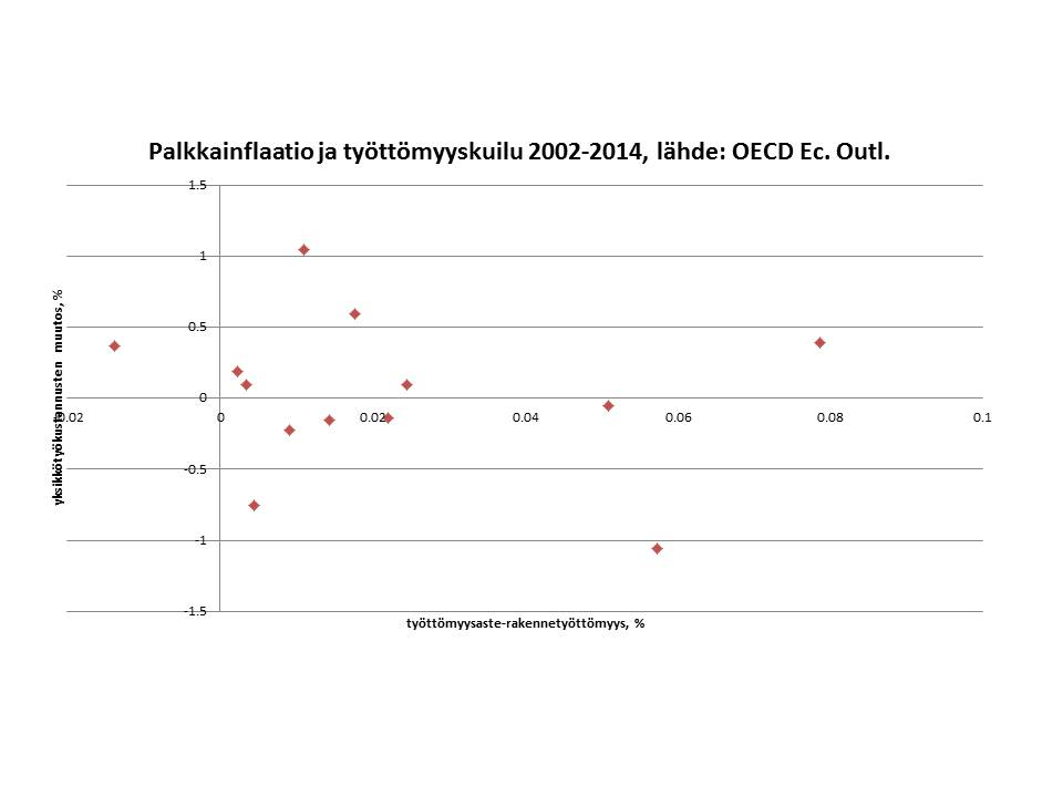 infl-tyottkuilu-suomi-2002-2014