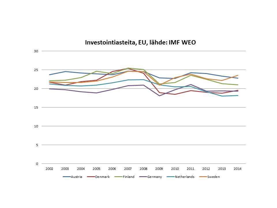 investointiasteita-eu