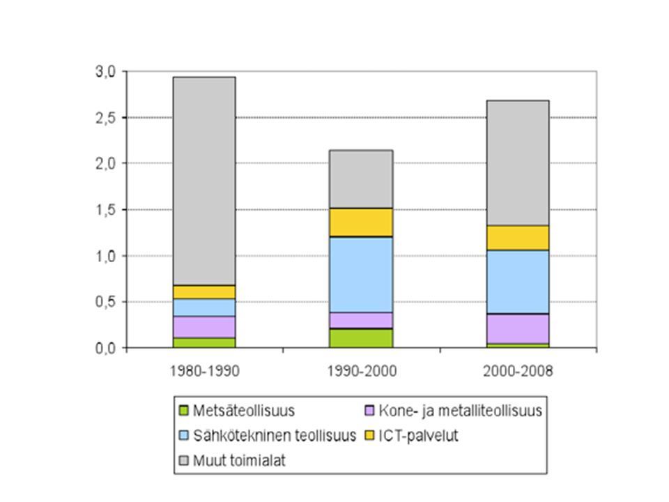 talouden kasvu ja eri toimialojen kontribuutio