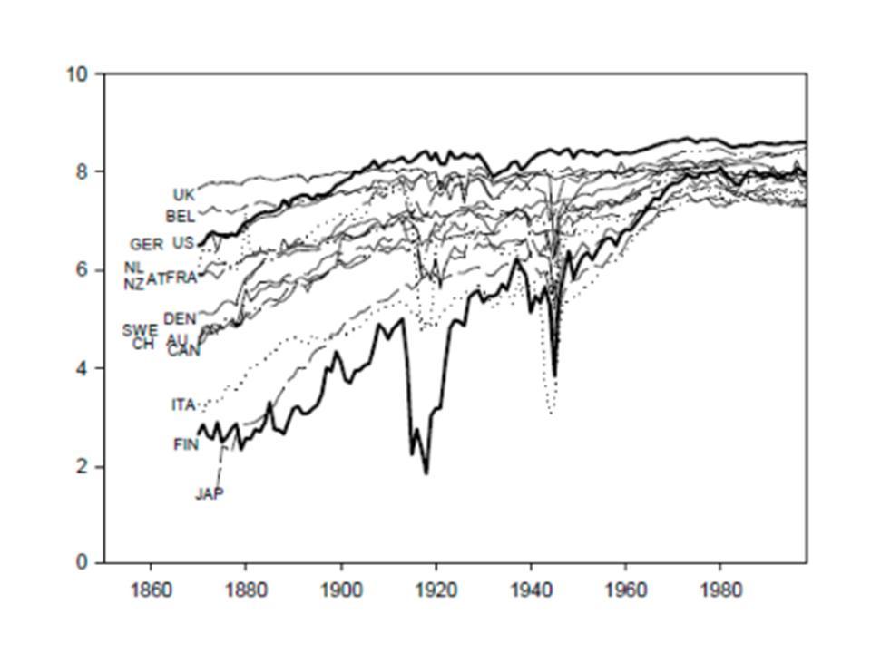 Lähde: Lanne&Liski, 2004 Energy Journal