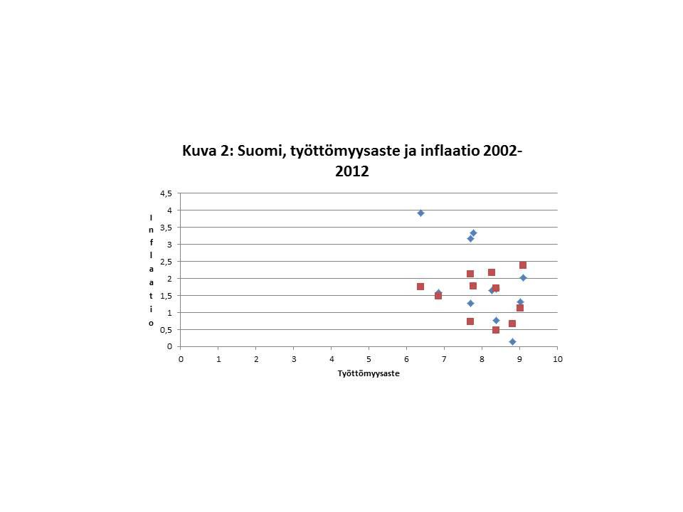 Työttömyys ja inflaatio 2002-2012