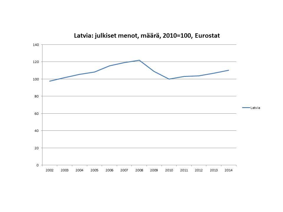latvia-julkinen-kulutus