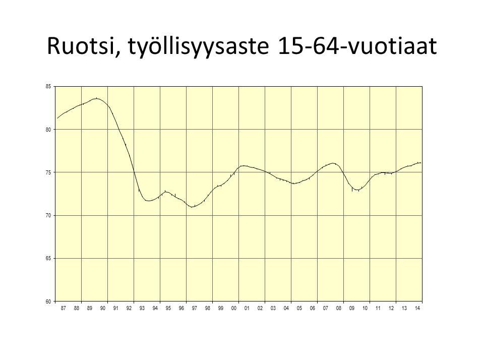 ruotsi-tyollisyysaste-15-64-vuotiaat