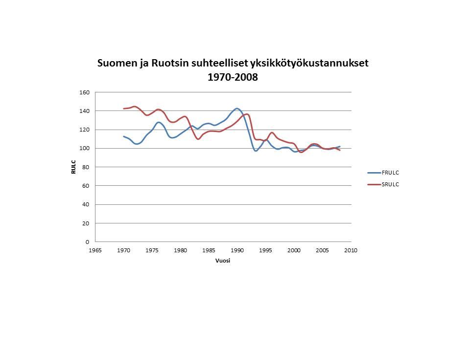 suomi ruotsi-suhteelliset-yksikkotyokustannukset