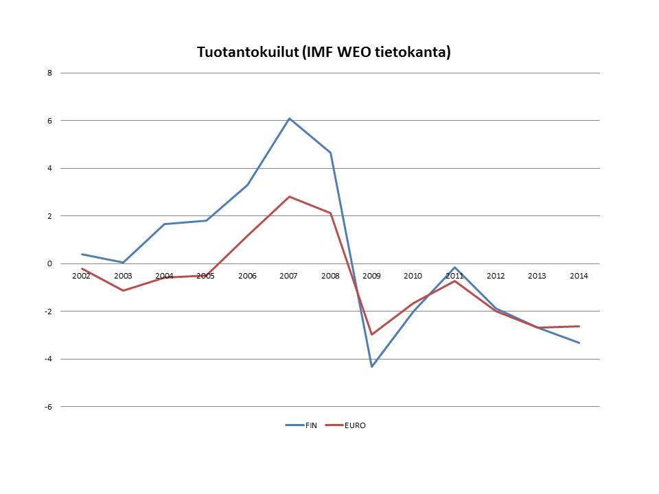 tuotantokuilut-suomi-euroalue