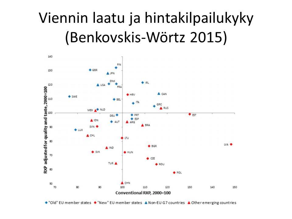 viennin-laatu-ja-hintakilpailukyky-benkovskis-wortz-2015
